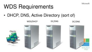 Windows Deployment Services in Windows Server 2012 R2